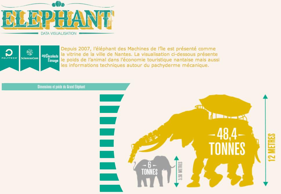 Projets >> Le poids de l'éléphant