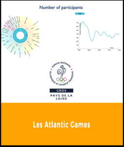 CROS - Atlantic Games