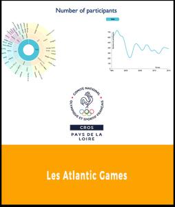 CROS - Atlantic Games