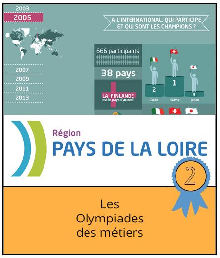 PaysLoire-hyblab2015