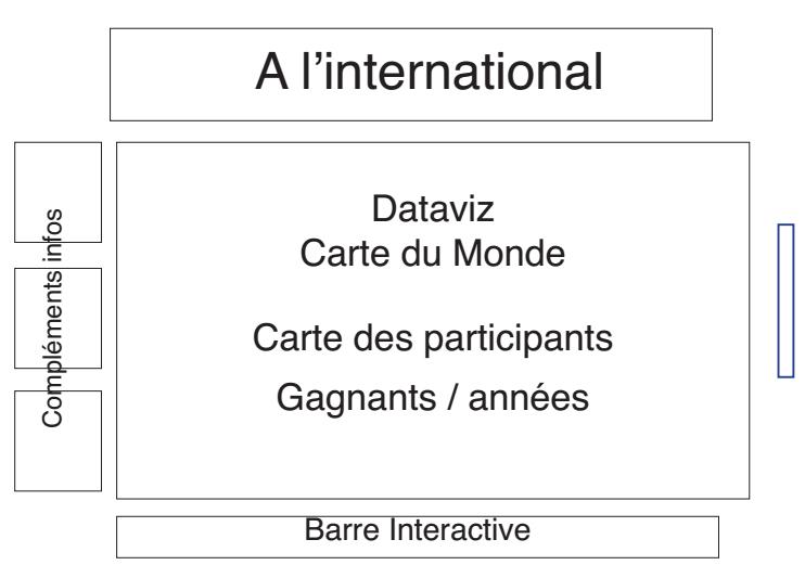 Paysdelaloire-hyblab2015-dataviz1-olympiadesmetiers