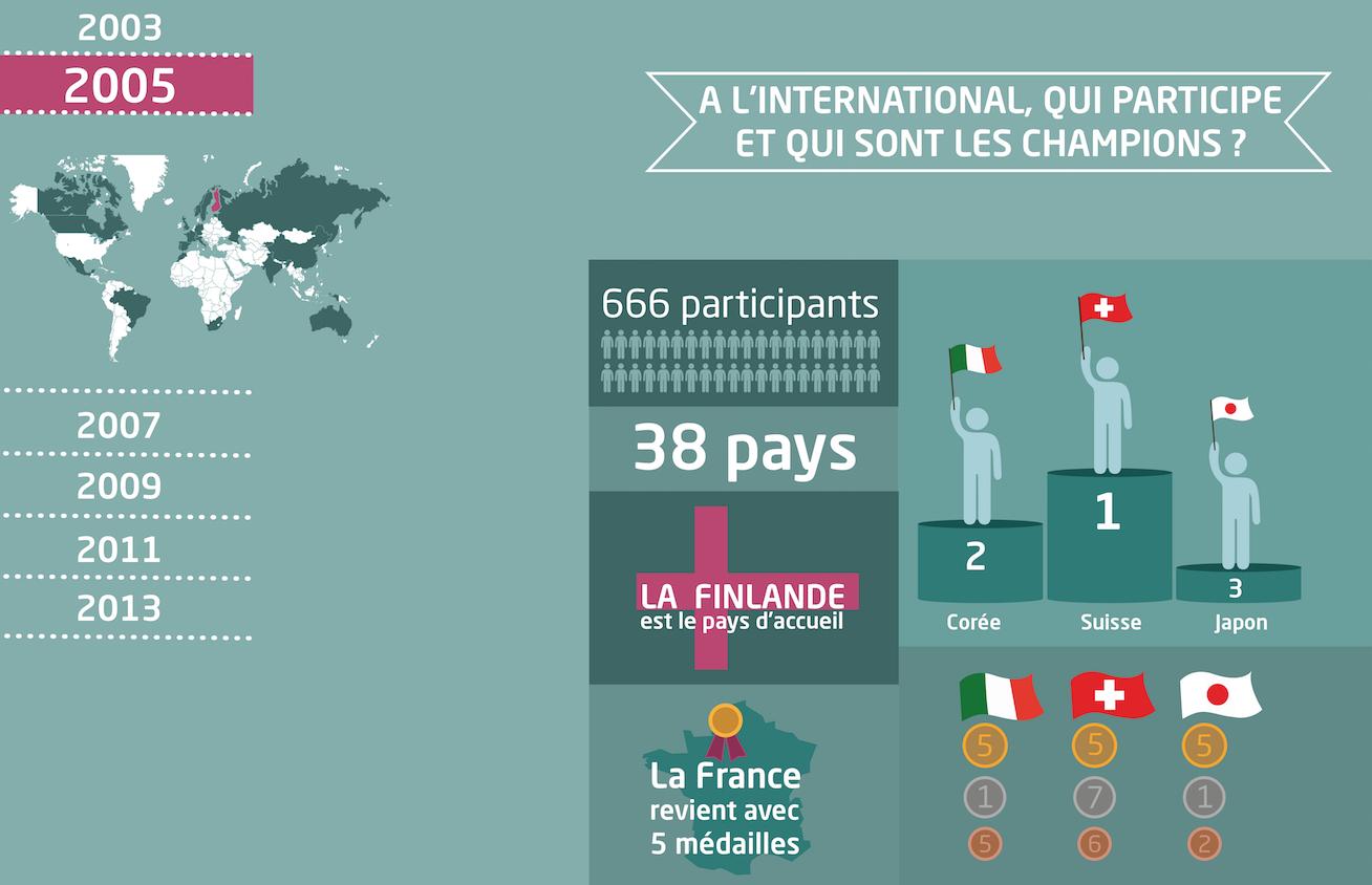 Visuel 3 : classement des pays par année/disciplines