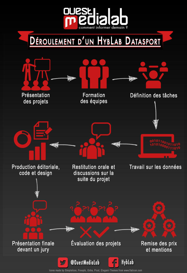 infographie_HybLab_datasport_2015