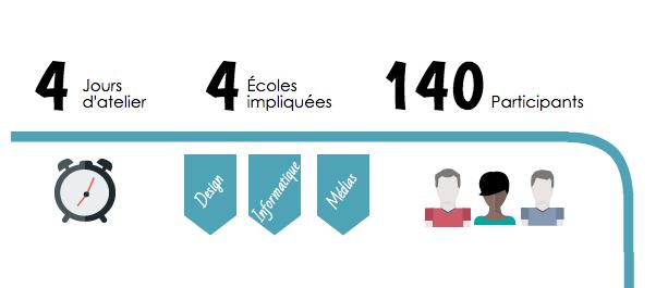 Le HybLab Datajournalisme 2016 raconté en chiffres
